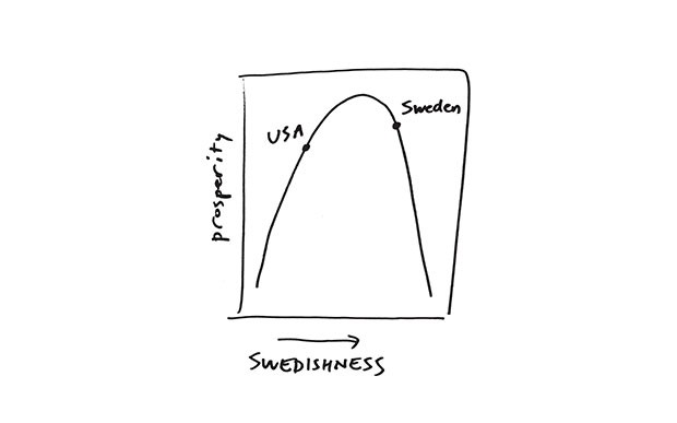 at a point more swedish than america but less swedish than sweden. if this picture is right it makes
